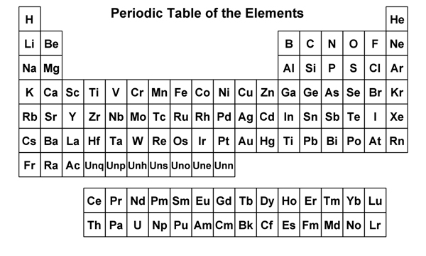 Periodic Table Symbols Only